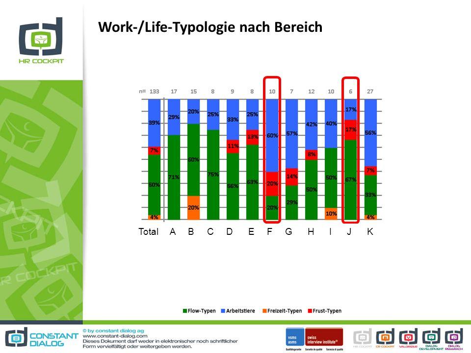 Work-/Life-Typologie nach Bereich