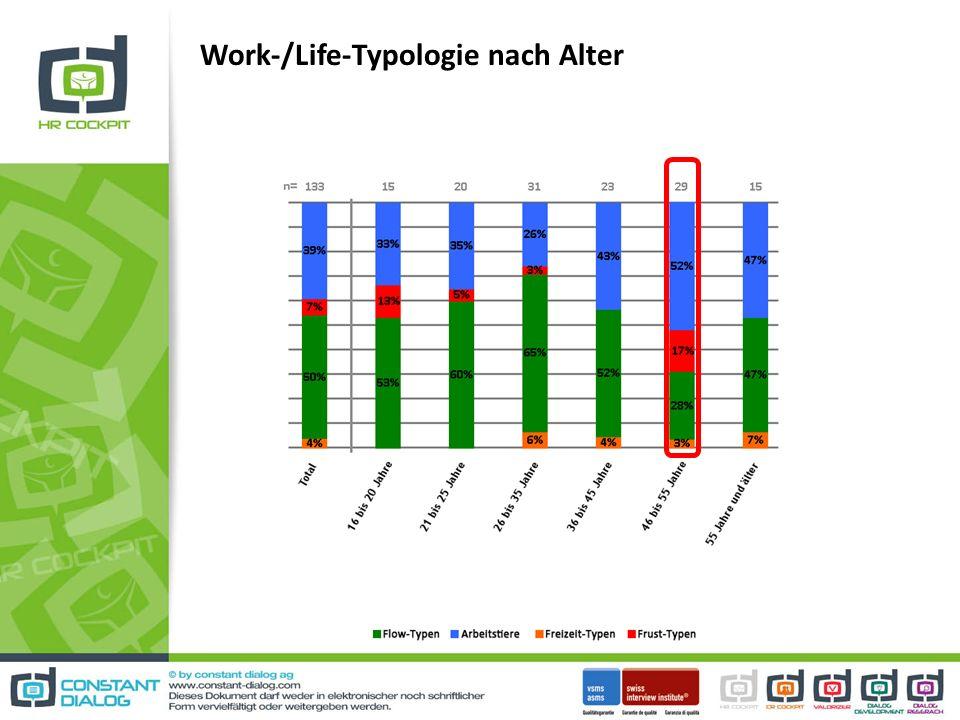 Work-/Life-Typologie nach Alter