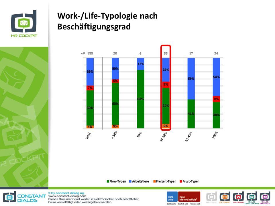 Work-/Life-Typologie nach Beschäftigungsgrad