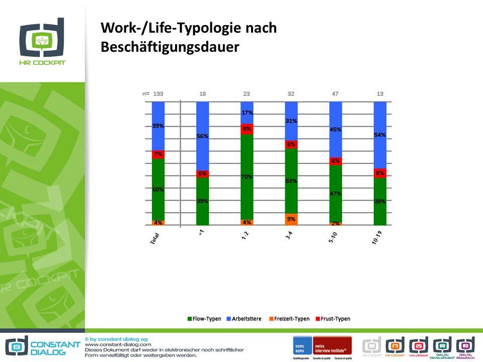 Work-/Life-Typologie nach Beschäftigungsdauer