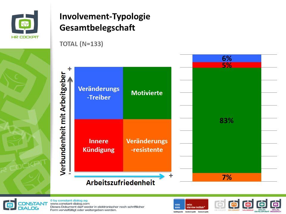 Involvement-Typologie Gesamtbelegschaft