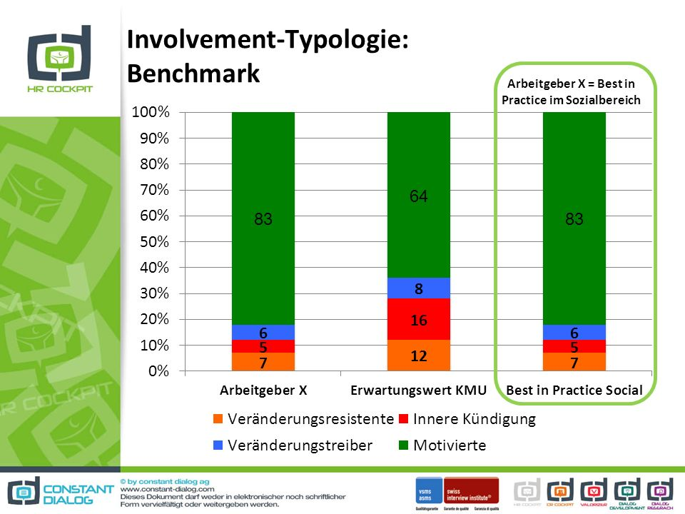 Involvement-Typologie: Benchmark