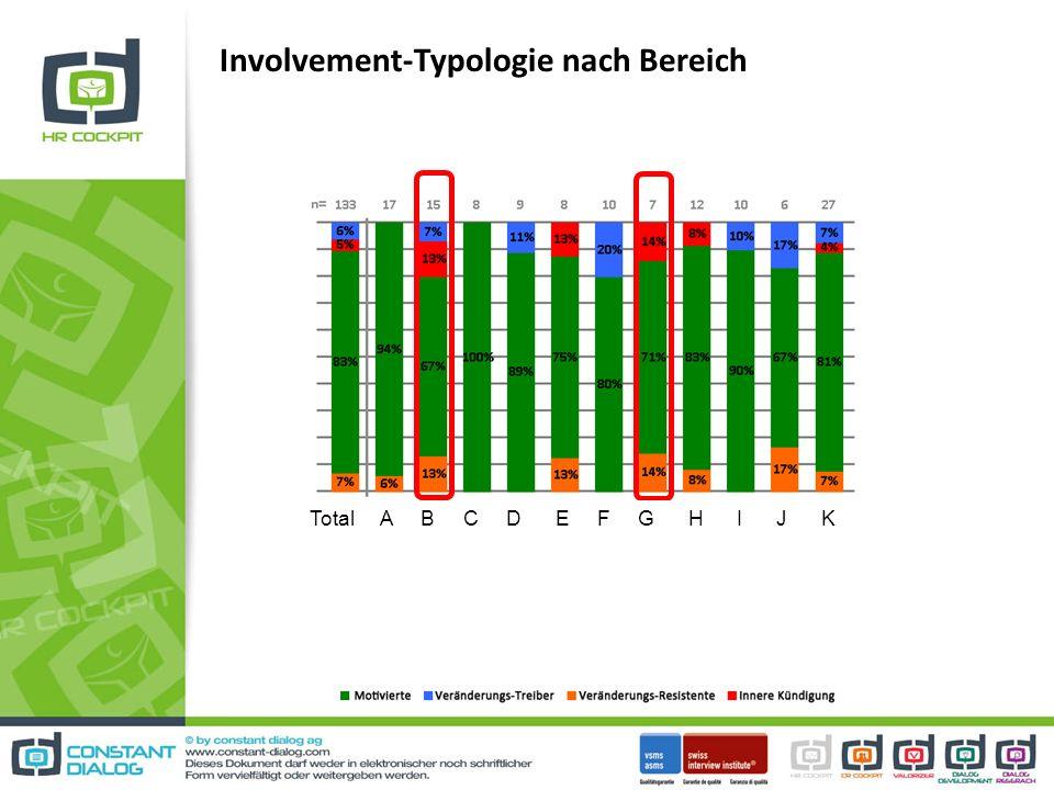 Involvement-Typologie nach Bereich