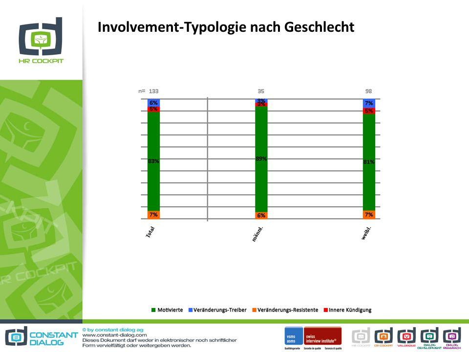 Involvement-Typologie nach Geschlecht
