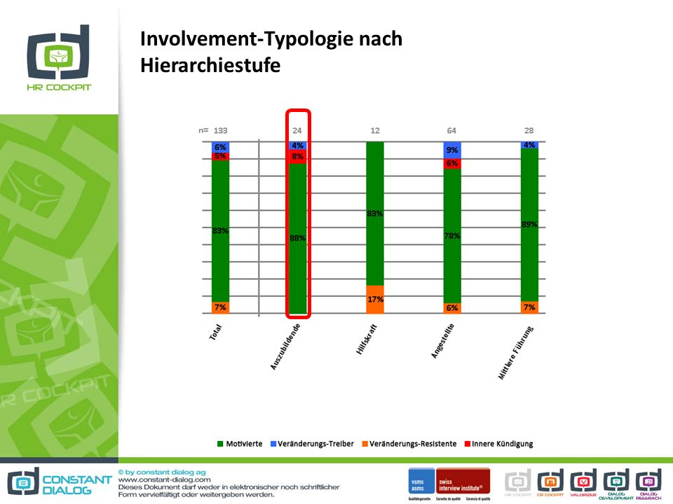 Involvement-Typologie nach Hierarchiestufe