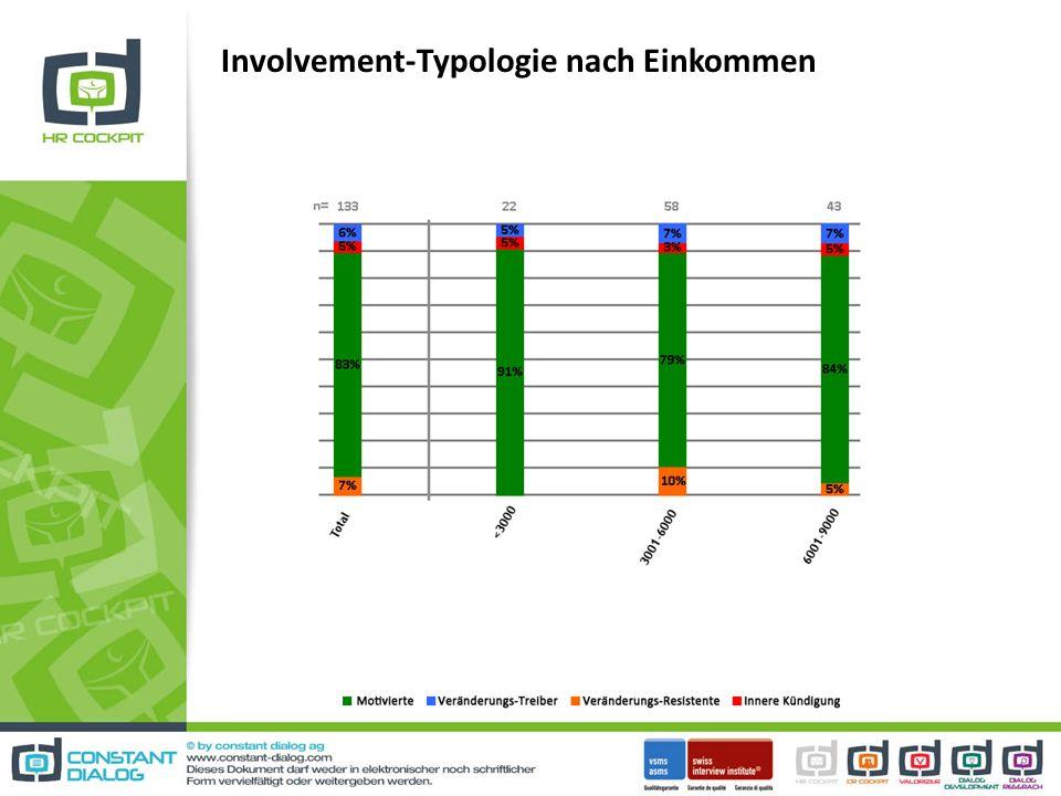 Involvement-Typologie nach Einkommen