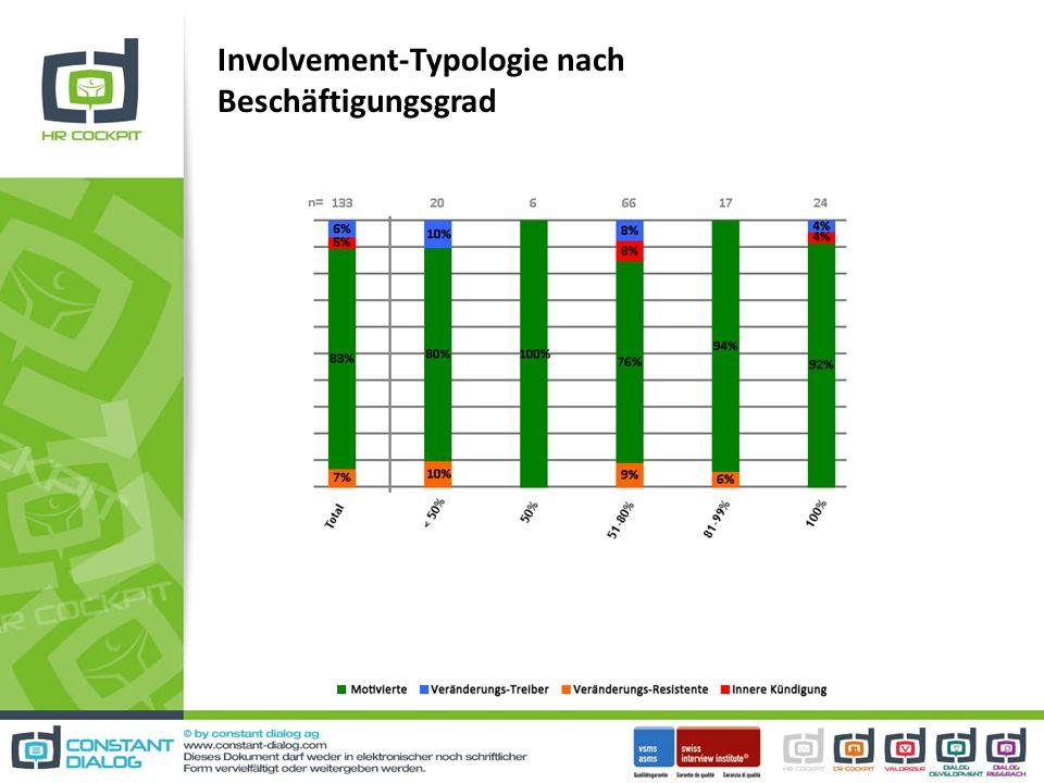 Involvement-Typologie nach Beschäftigungsgrad