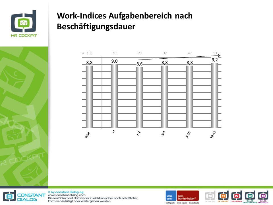 Work-Indices Aufgabenbereich nach Beschäftigungsdauer