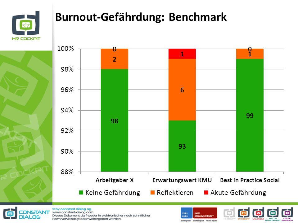 Burnout-Gefährdung: Benchmark