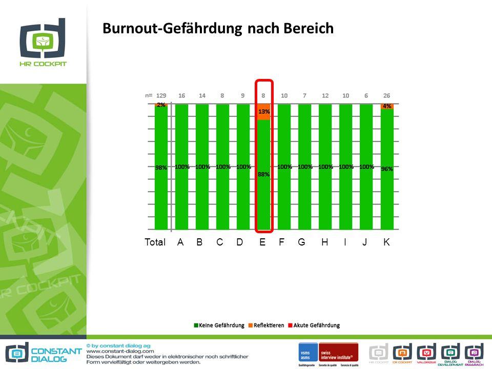 Burnout-Gefährdung nach Bereich