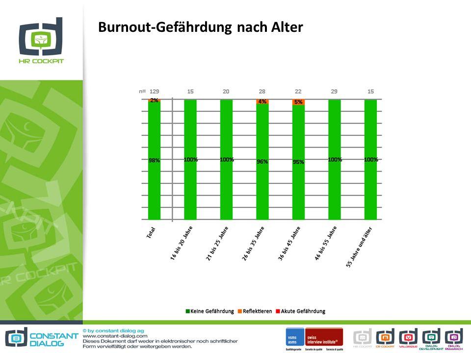 Burnout-Gefährdung nach Alter