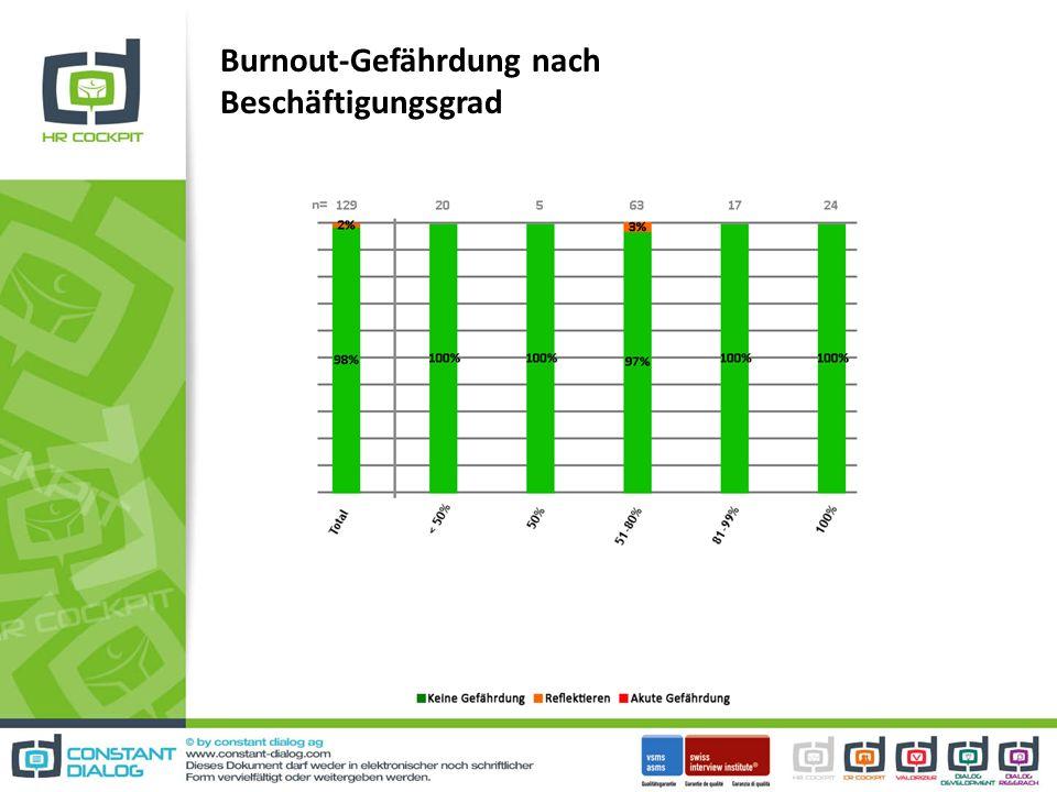 Burnout-Gefährdung nach Beschäftigungsgrad