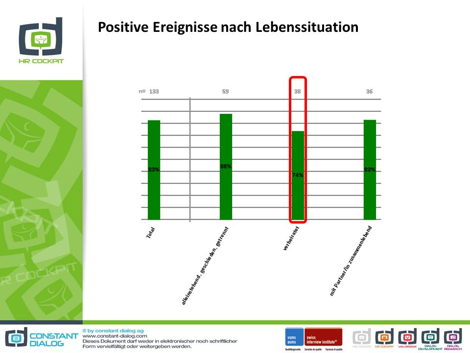 Positive Ereignisse nach Lebenssituation