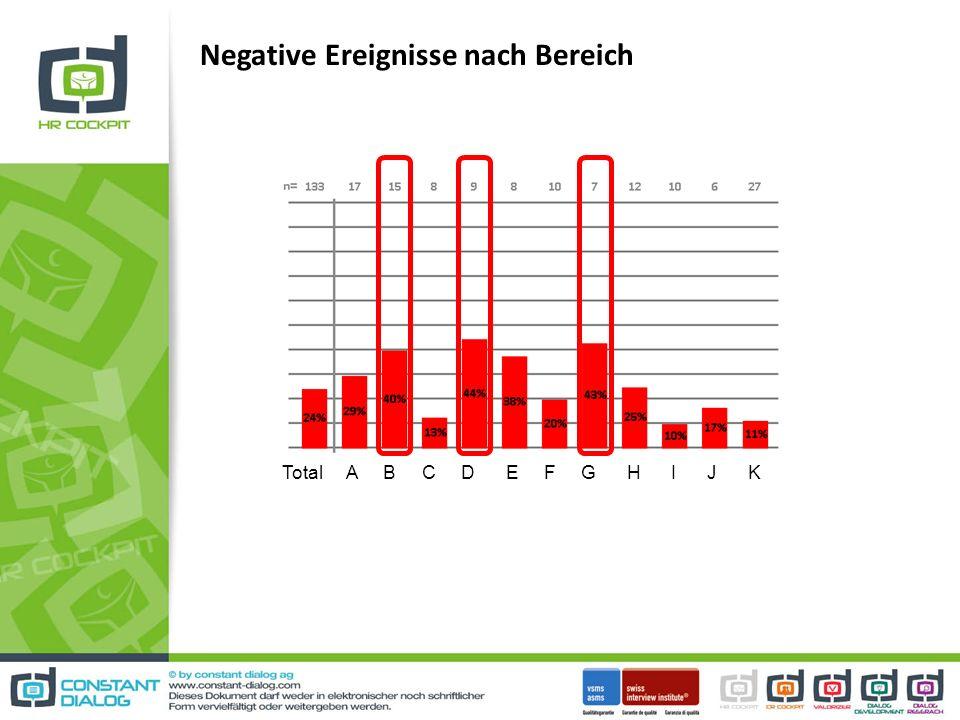 Negative Ereignisse nach Bereich