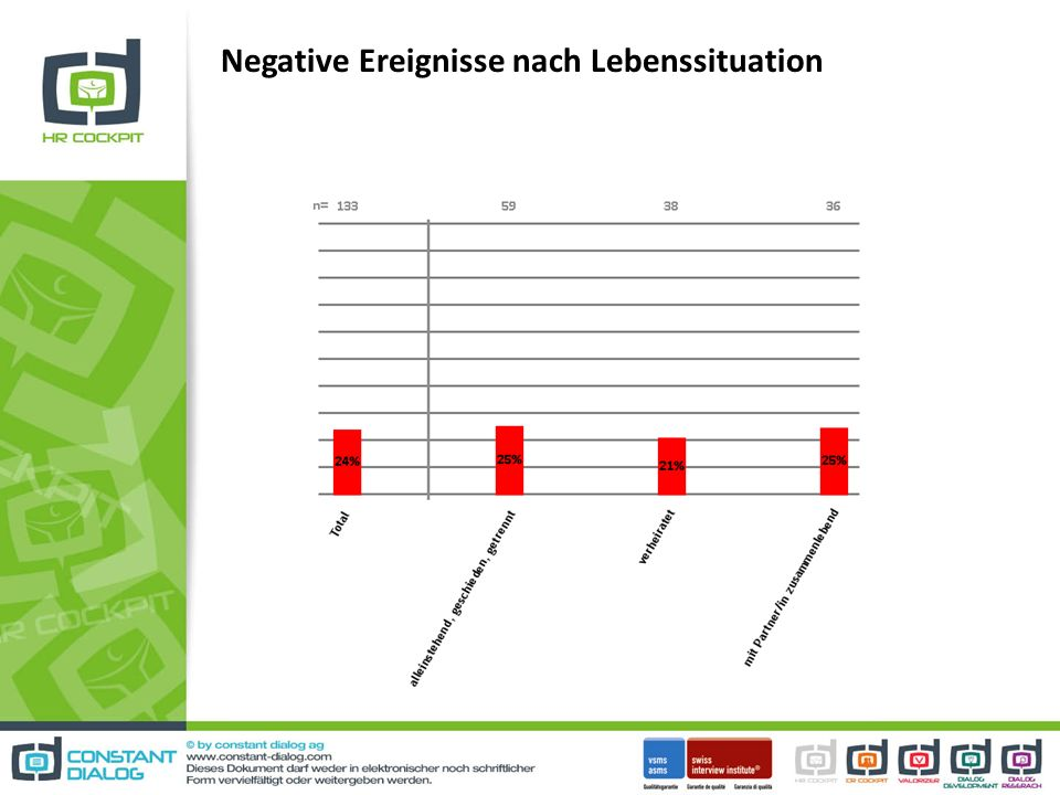 Negative Ereignisse nach Lebenssituation