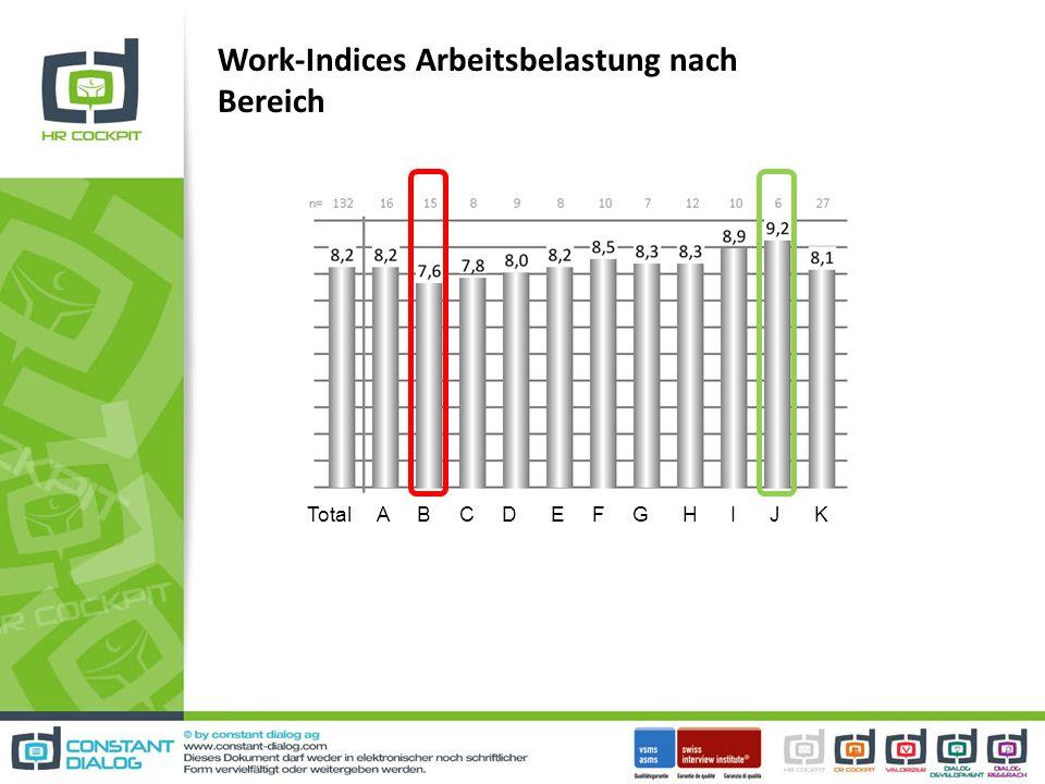 Work-Indices Arbeitsbelastung nach Bereich