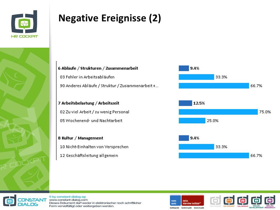 Negative Ereignisse (2)