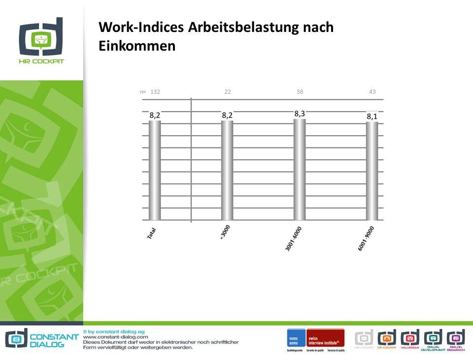 Work-Indices Arbeitsbelastung nach Einkommen