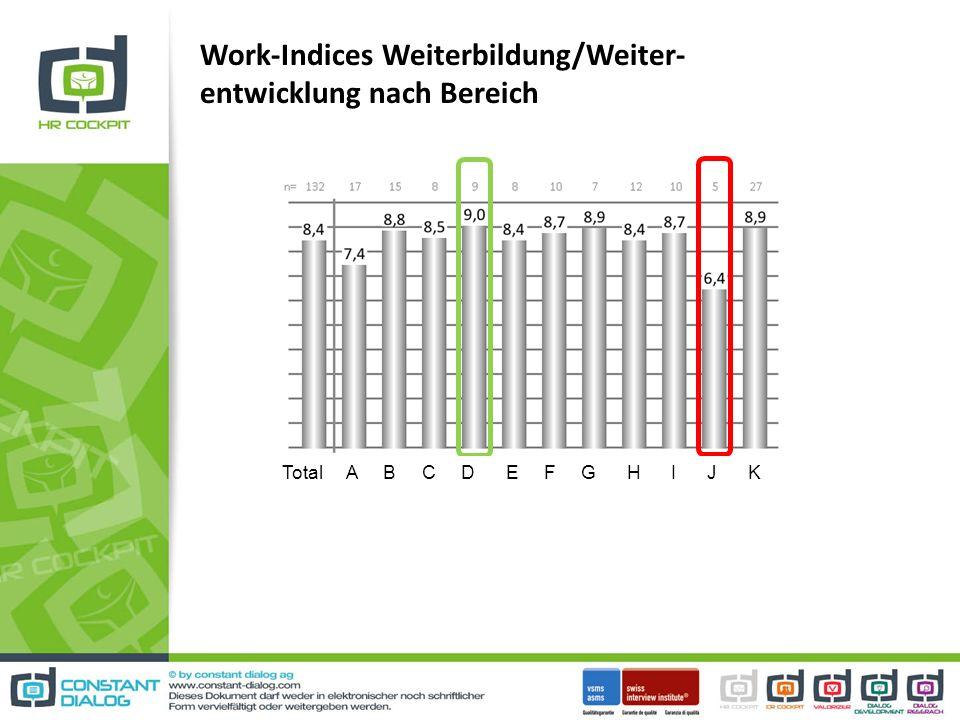 Work-Indices Weiterbildung/Weiter- entwicklung nach Bereich