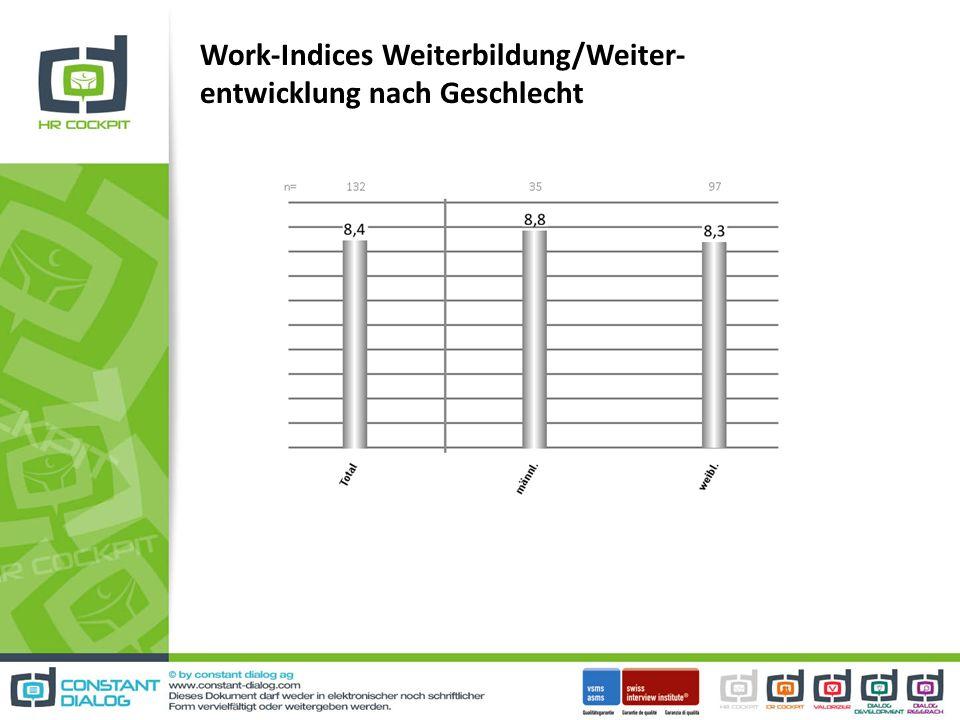 Work-Indices Weiterbildung/Weiter- entwicklung nach Geschlecht