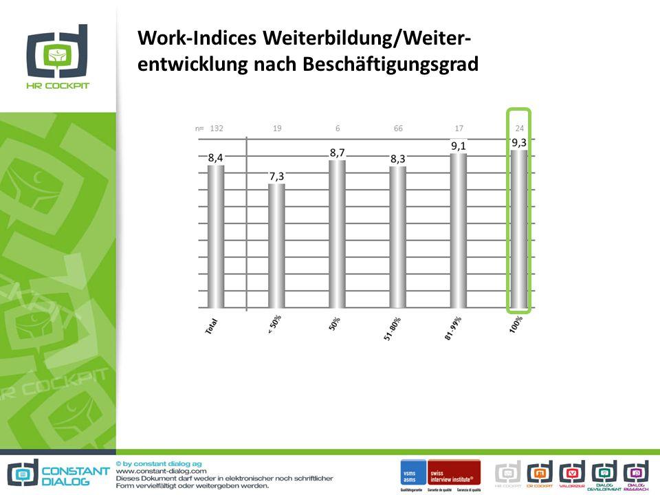 Work-Indices Weiterbildung/Weiter-entwicklung nach Beschäftigungsgrad