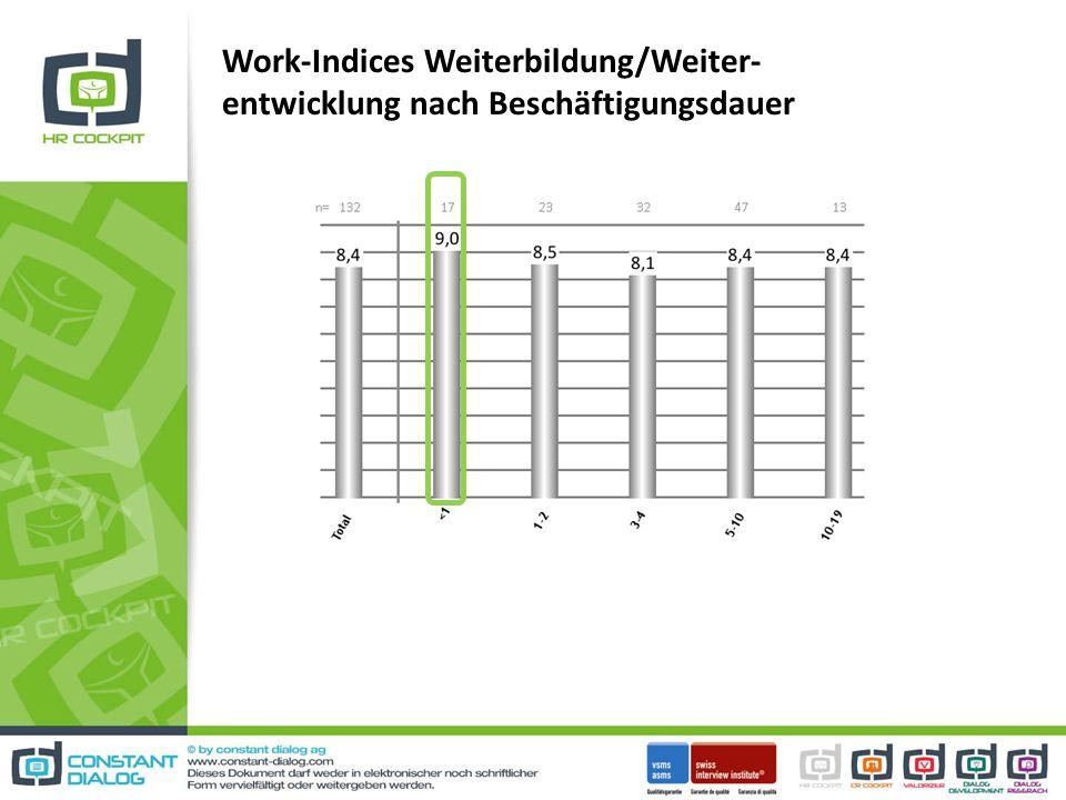 Work-Indices Weiterbildung/Weiter-entwicklung nach Beschäftigungsdauer