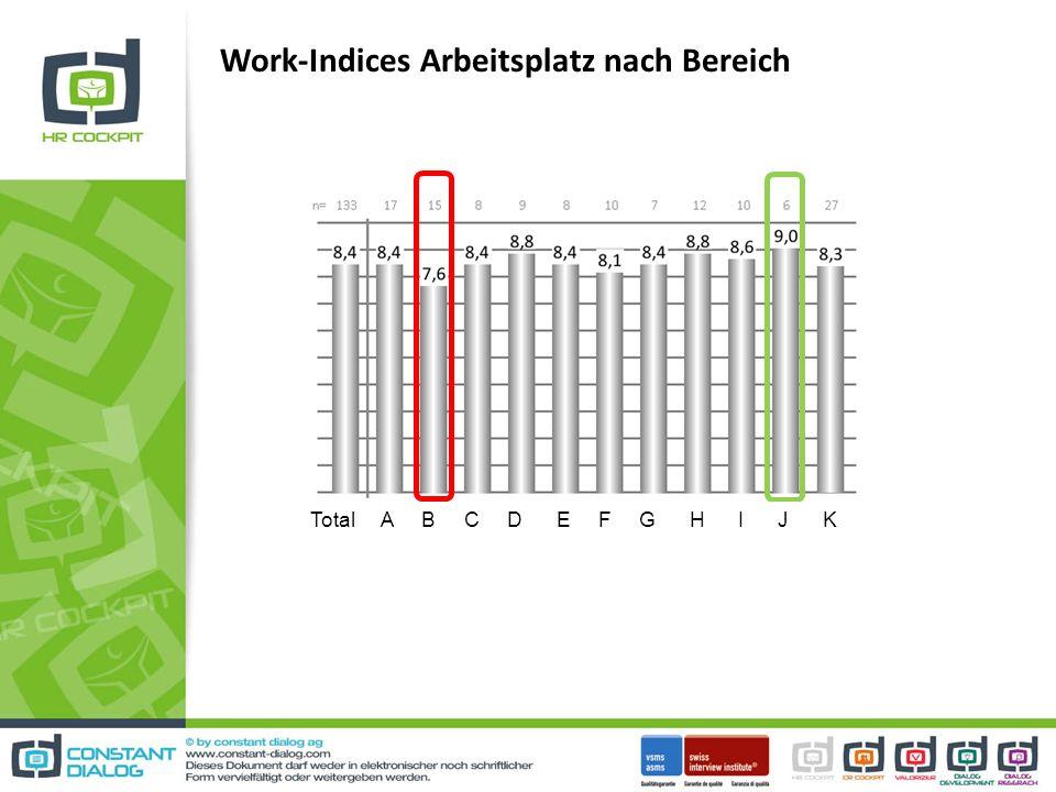 Work-Indices Arbeitsplatz nach Bereich