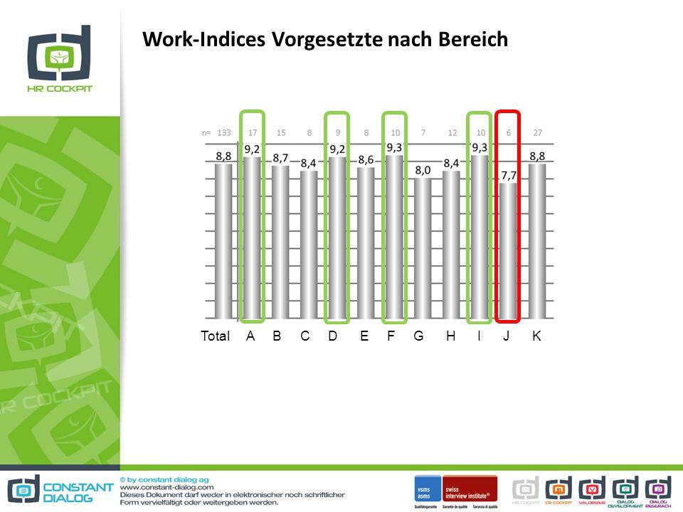 Work-Indices Vorgesetzte nach Bereich