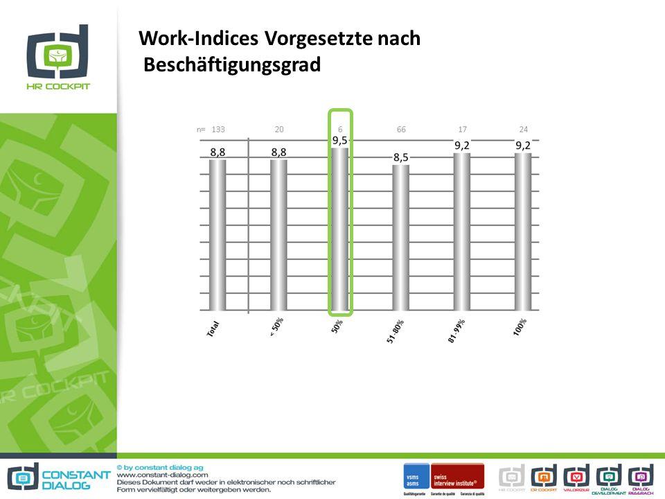 Work-Indices Vorgesetzte nach Beschäftigungsgrad