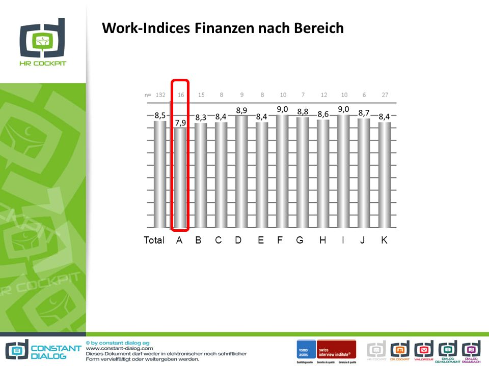 Work-Indices Finanzen nach Bereich