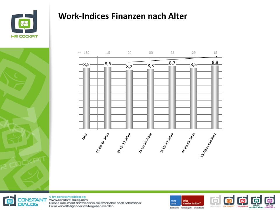 Work-Indices Finanzen nach Alter