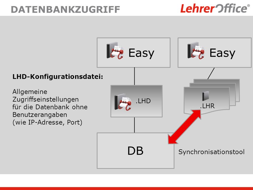 Easy Easy DB datenbankzugriff LHD-Konfigurationsdatei: