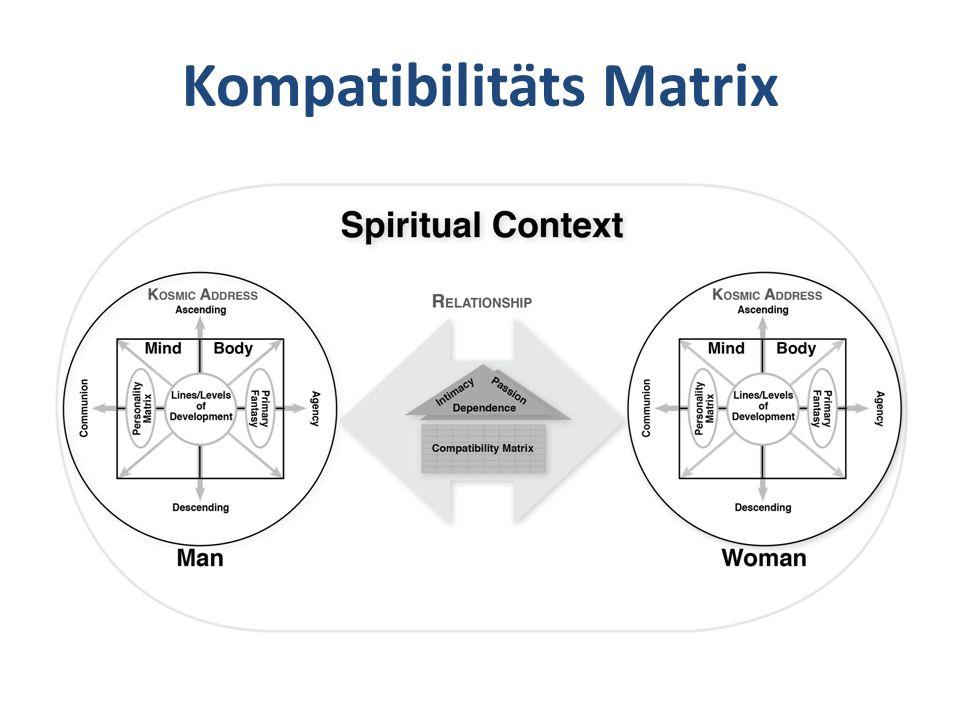 Kompatibilitäts Matrix