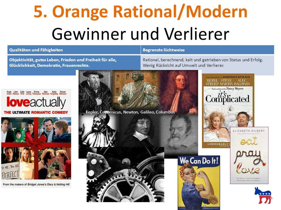 5. Orange Rational/Modern Gewinner und Verlierer