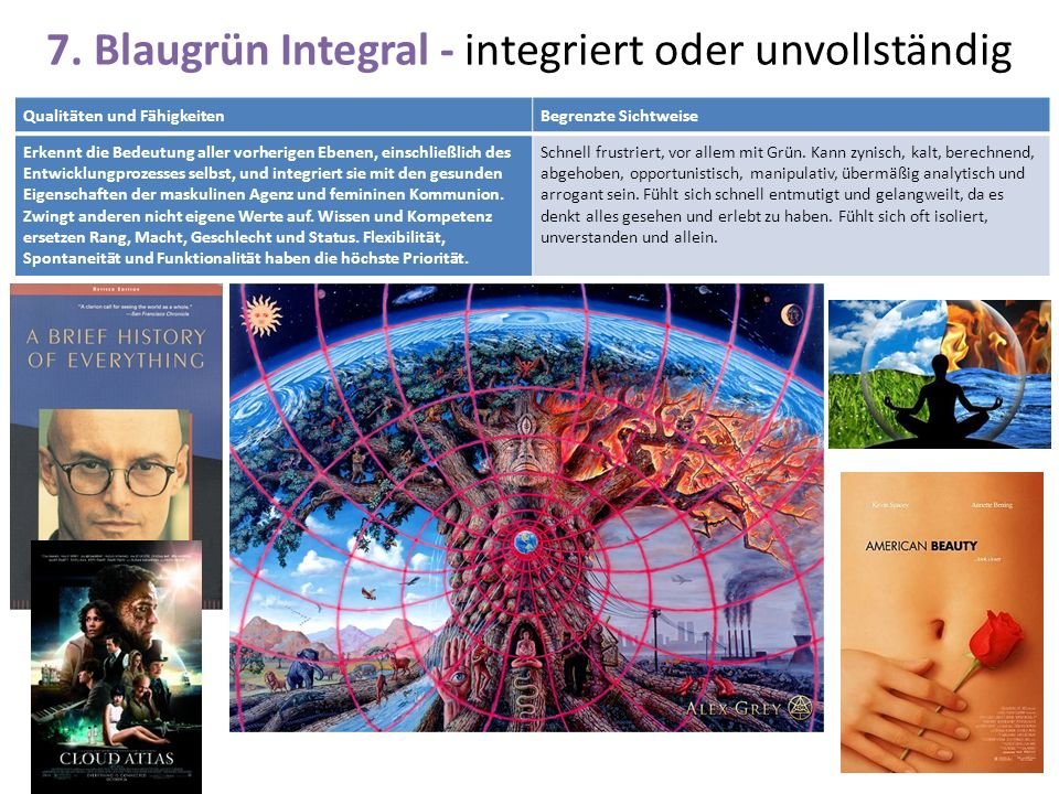 7. Blaugrün Integral - integriert oder unvollständig