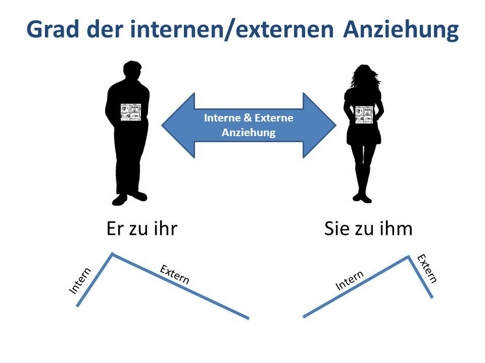 Grad der internen/externen Anziehung