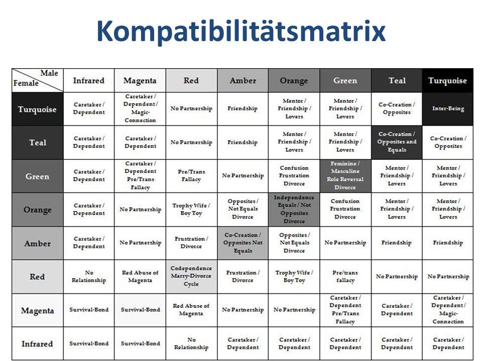 Kompatibilitätsmatrix