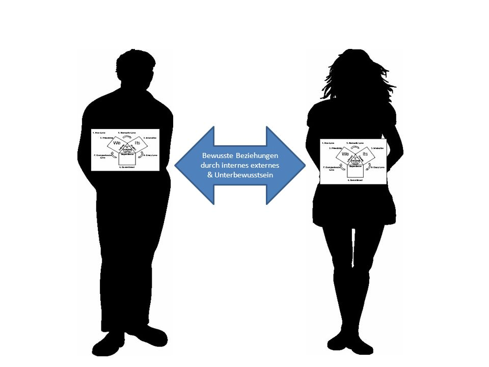 Bewusste Beziehungen durch internes externes & Unterbewusstsein