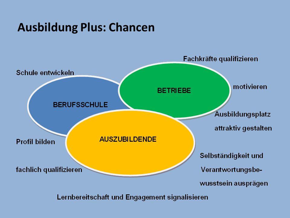 Ausbildung Plus: Chancen