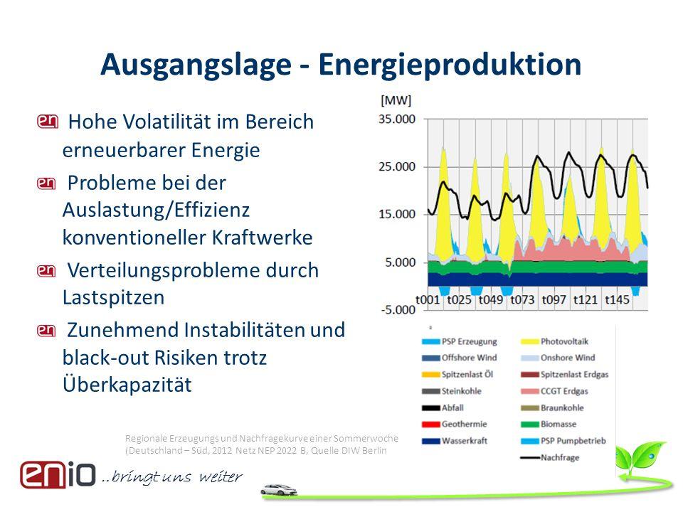 Ausgangslage - Energieproduktion