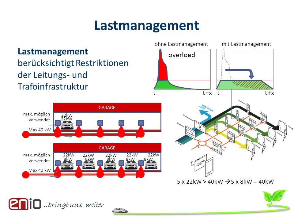 Lastmanagement ohne Lastmanagement. mit Lastmanagement. Lastmanagement berücksichtigt Restriktionen der Leitungs- und Trafoinfrastruktur.