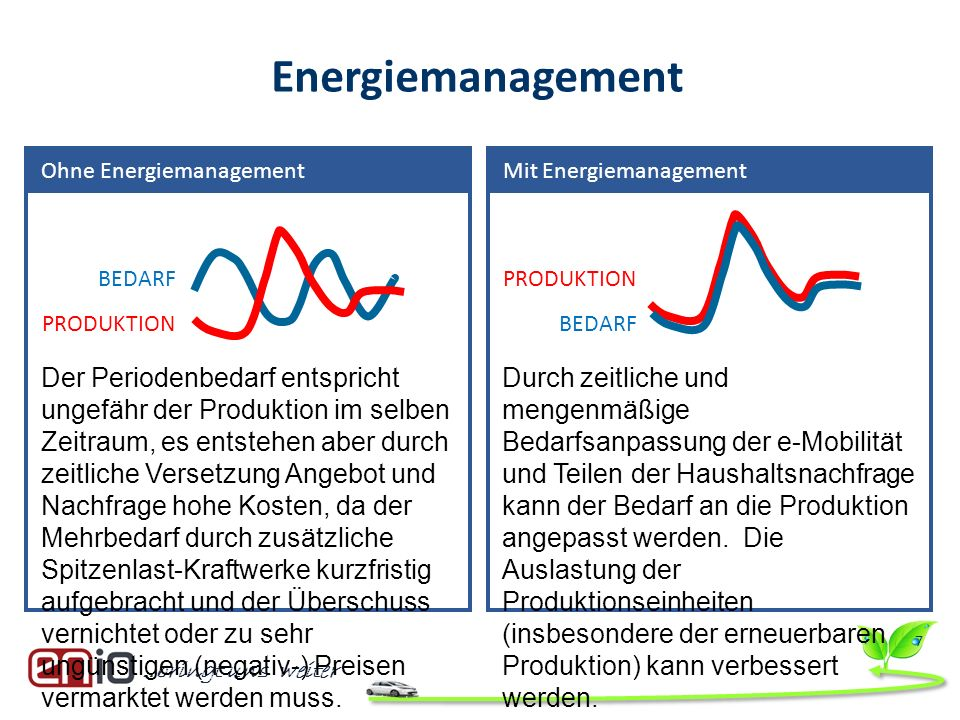 Energiemanagement Ohne Energiemanagement. Mit Energiemanagement. BEDARF. PRODUKTION.