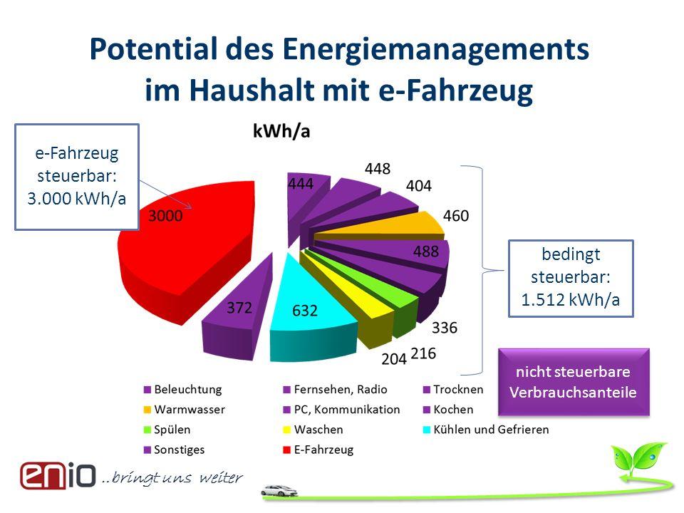 Potential des Energiemanagements im Haushalt mit e-Fahrzeug