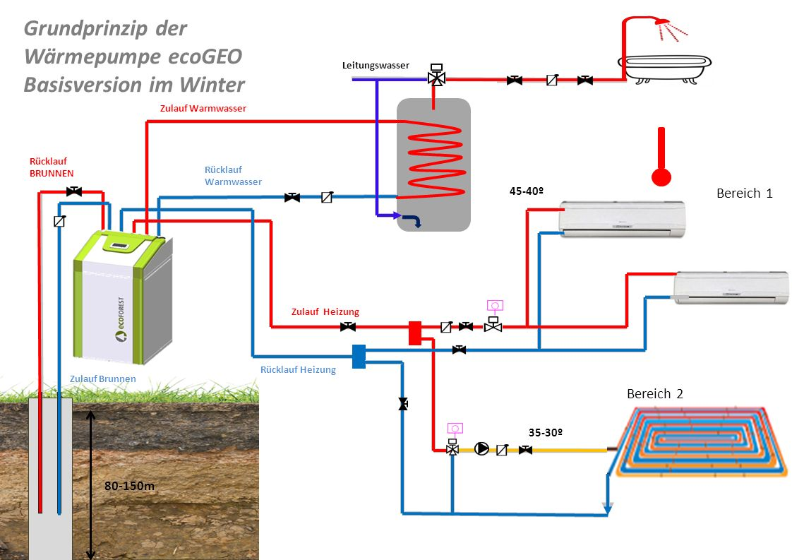 Grundprinzip der Wärmepumpe ecoGEO Basisversion im Winter