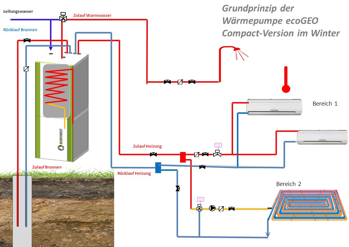 Grundprinzip der Wärmepumpe ecoGEO Compact-Version im Winter