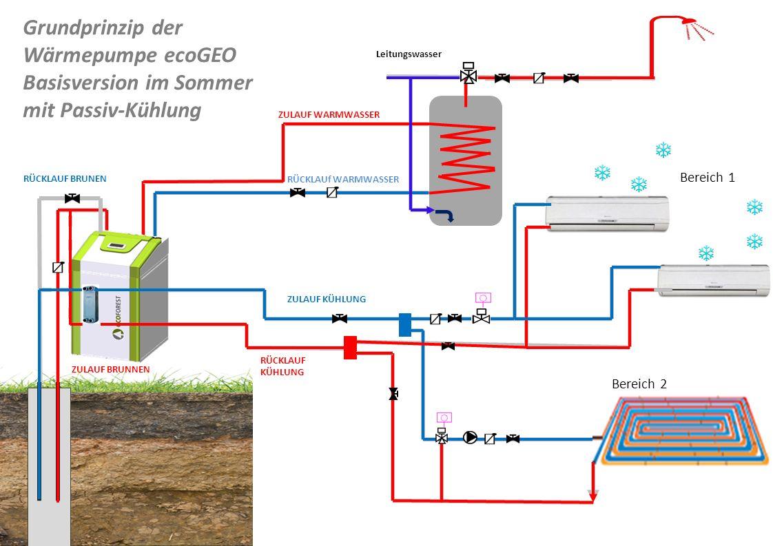 Grundprinzip der Wärmepumpe ecoGEO Basisversion im Sommer mit Passiv-Kühlung