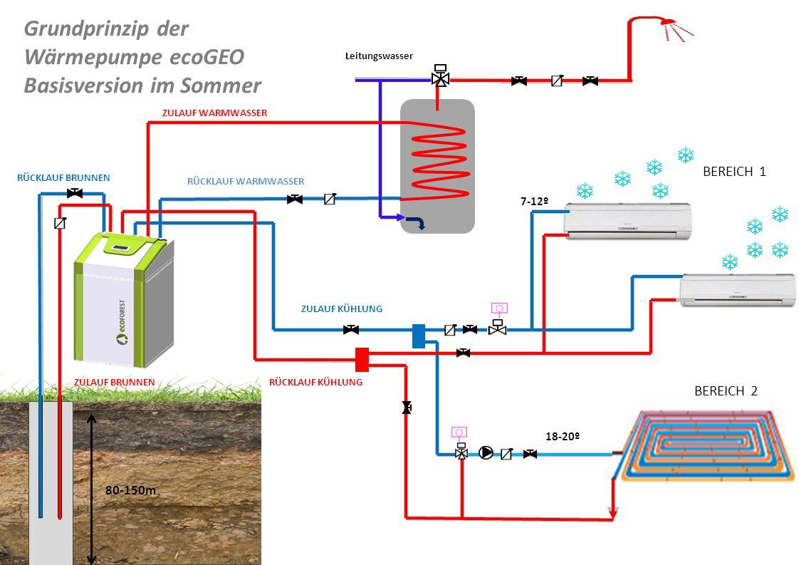 Grundprinzip der Wärmepumpe ecoGEO Basisversion im Sommer