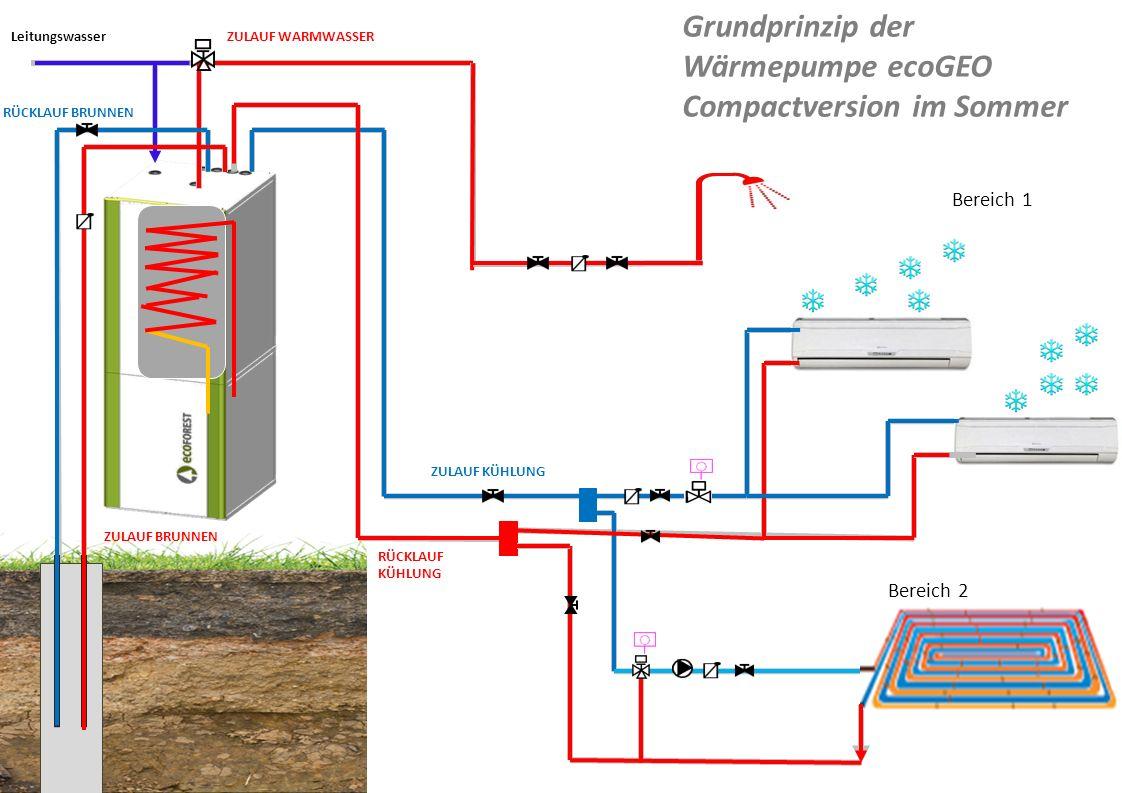 Grundprinzip der Wärmepumpe ecoGEO Compactversion im Sommer