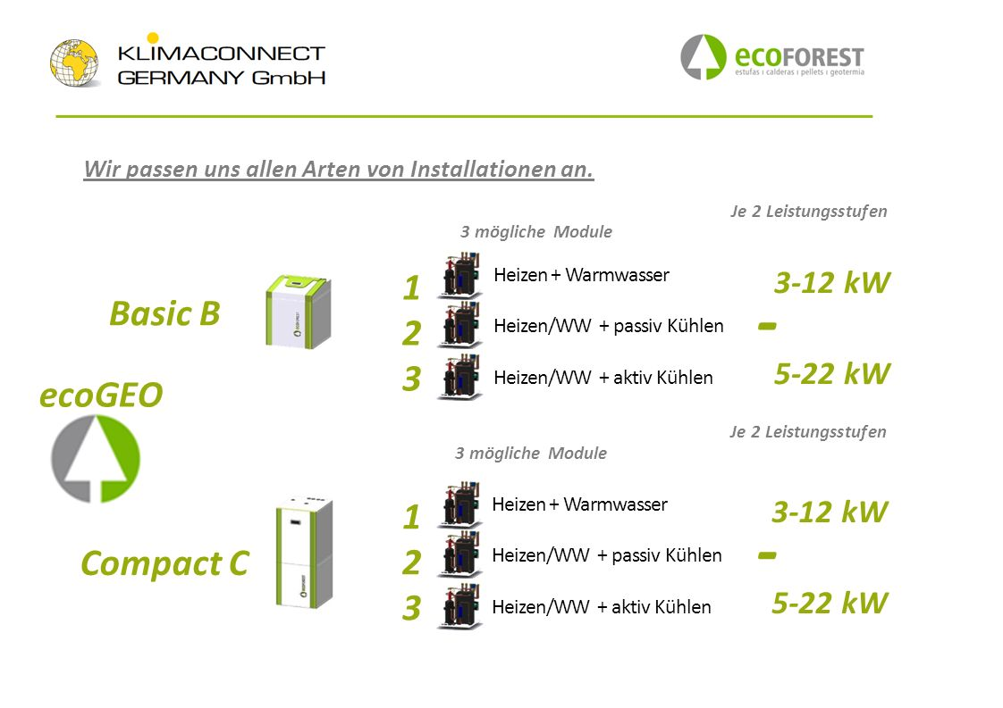 - - 1 2 Basic B 3 ecoGEO 1 2 Compact C 3 3-12 kW 5-22 kW 3-12 kW