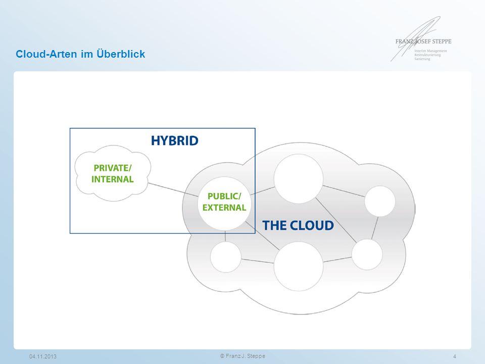 Cloud-Arten im Überblick